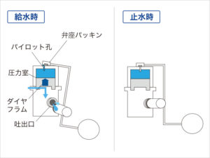 ダイヤフラム式ボールタップの交換の手順